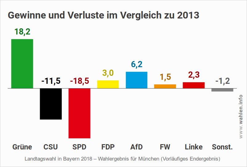 Landtagswahl Bayern – Ergebnis für München (Gewinne und Verluste)