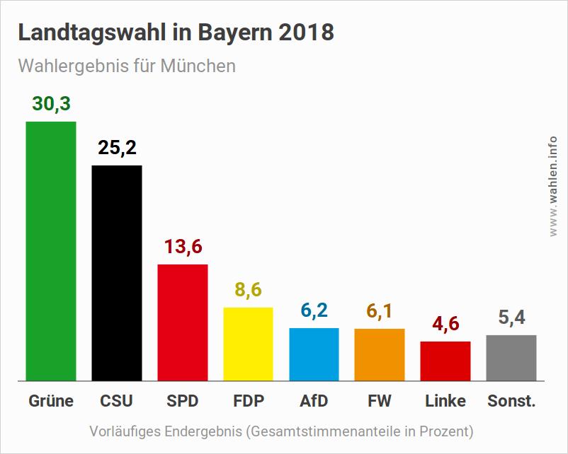Landtagswahl Bayern – Ergebnis für München