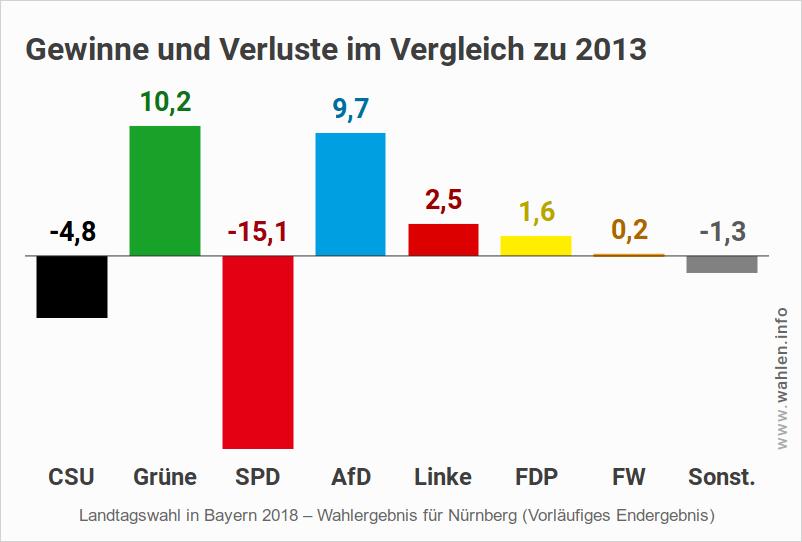 Landtagswahl Bayern – Ergebnis für Nürnberg (Gewinne und Verluste)