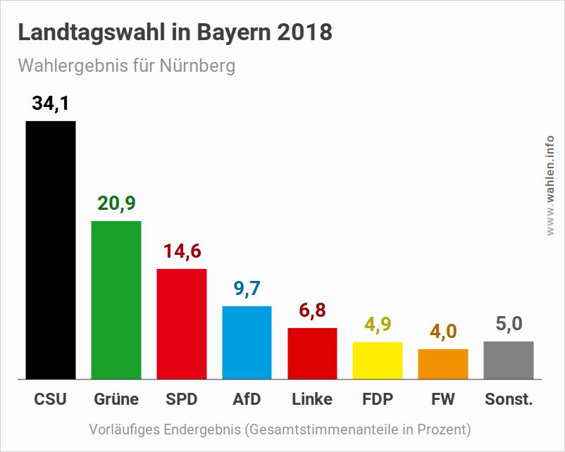 Landtagswahl Bayern – Ergebnis für Nürnberg