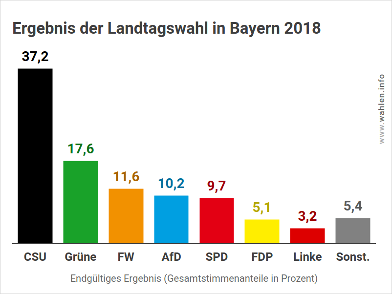 Landtagswahl Bayern – Ergebnis