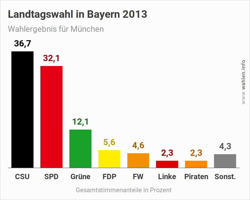 Landtagswahl Bayern – Wahlergebnis 2018 für München (Ausgangslage)