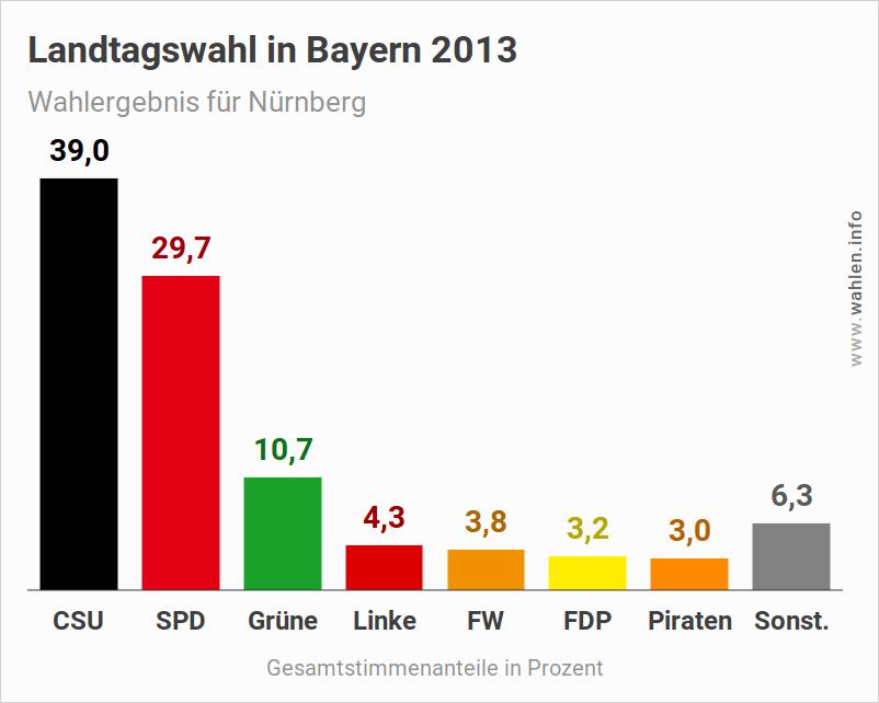 Landtagswahl Bayern – Wahlergebnis 2018 für Nürnberg (Ausgangslage)