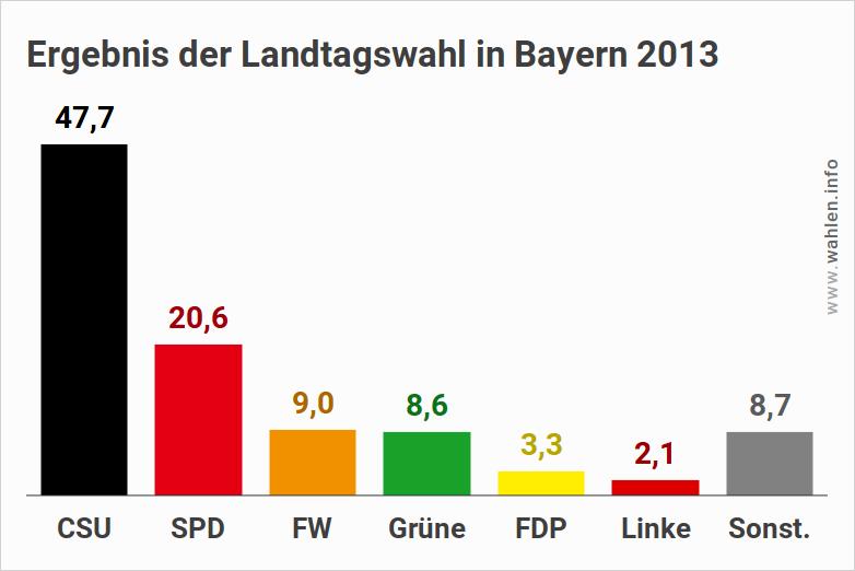 Ergebnis der Wahl des bayerischen Landtages 2018 - Ausgangslage