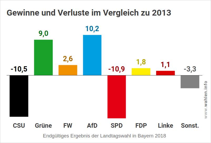 Landtagswahl Bayern – Wahlergebnis