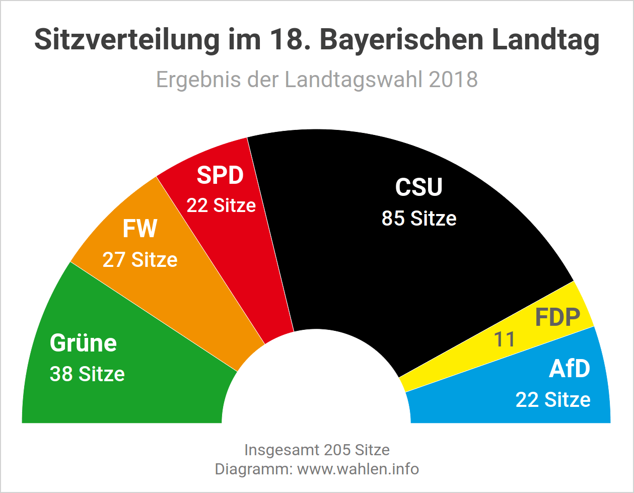 Landtagswahl in Bayern - Sitzverteilung und Sitzordnung im Landtag