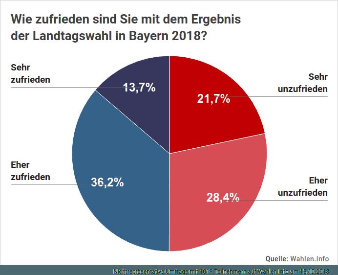 Landtagswahl in Bayern - Umfrage über Zufriedenheit nach dem Ergebnis der Wahl