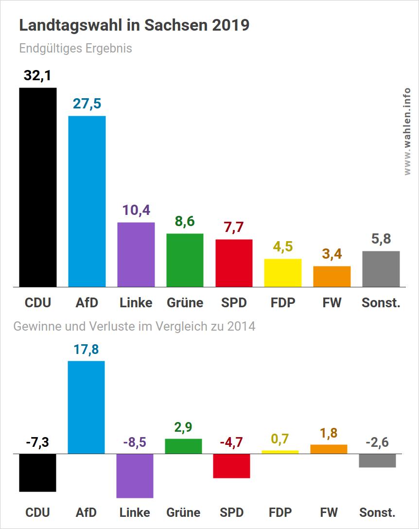 Landtagswahl in Sachsen - Wahlergebnis