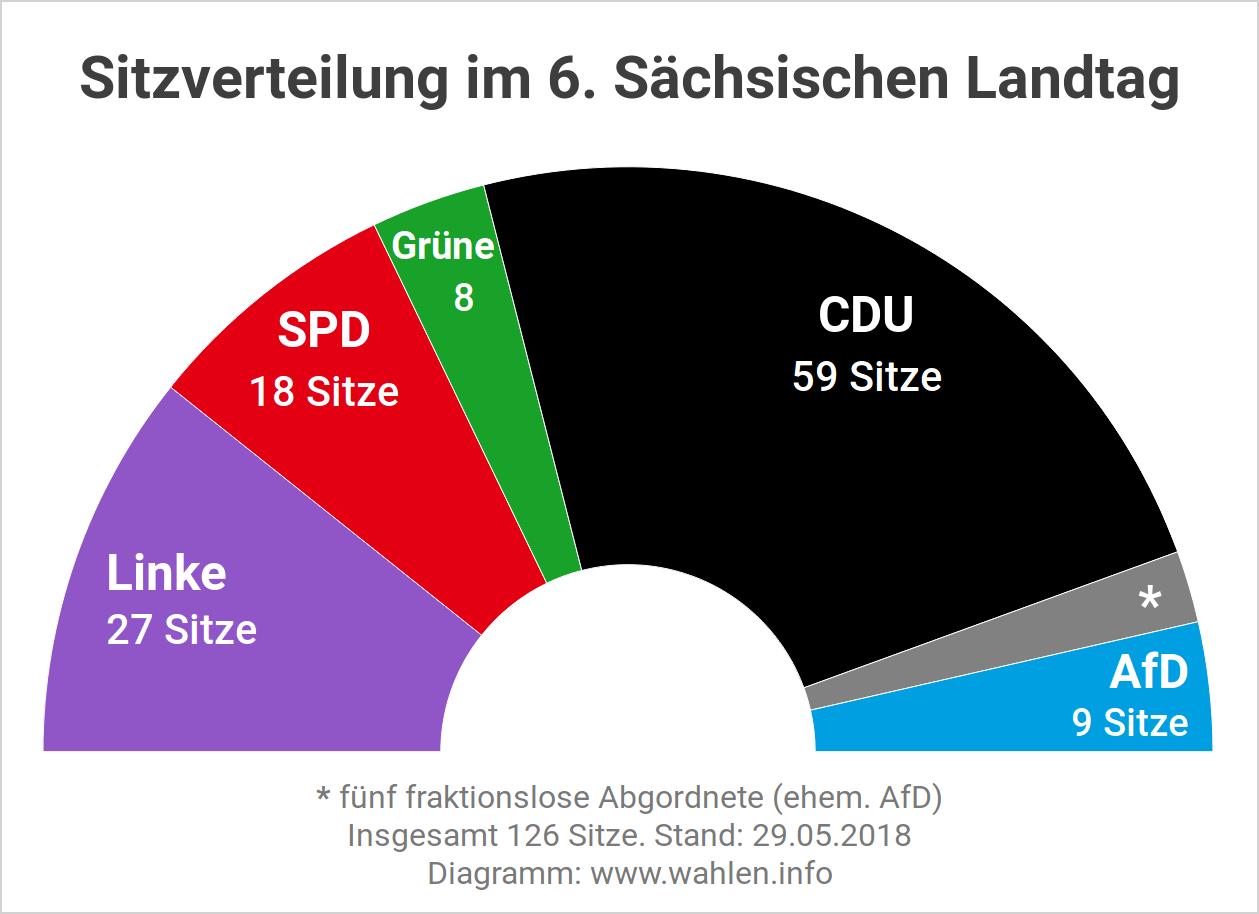 Sitzverteilung und Sitzordnung im Landtag vor der Landtagswahl 2019