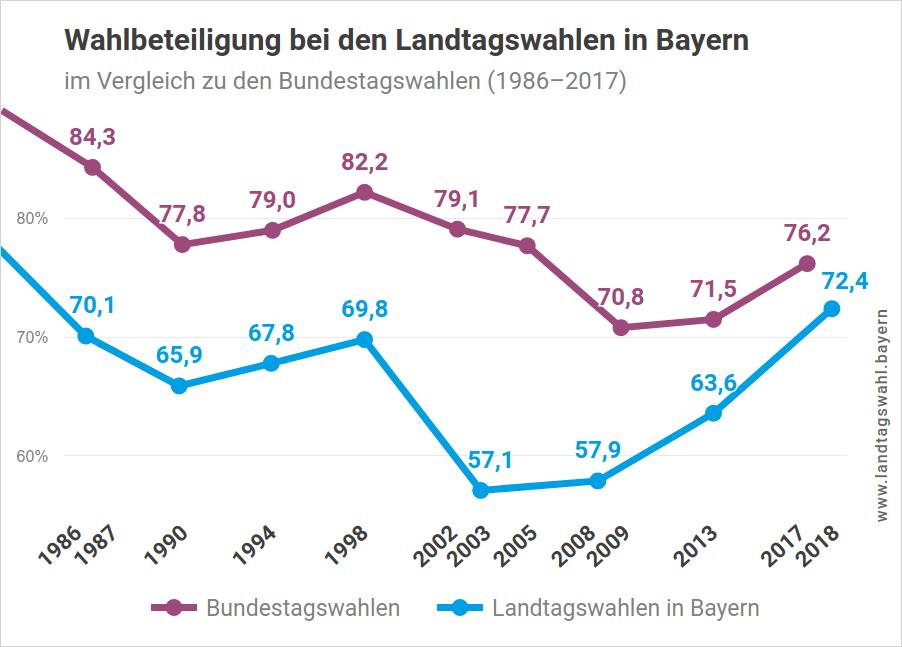 Wahlbeteiligung bei Landtagswahlen in Bayern im Vergleich zu Bundestagswahlen (bis zur Landtagswahl 2018)