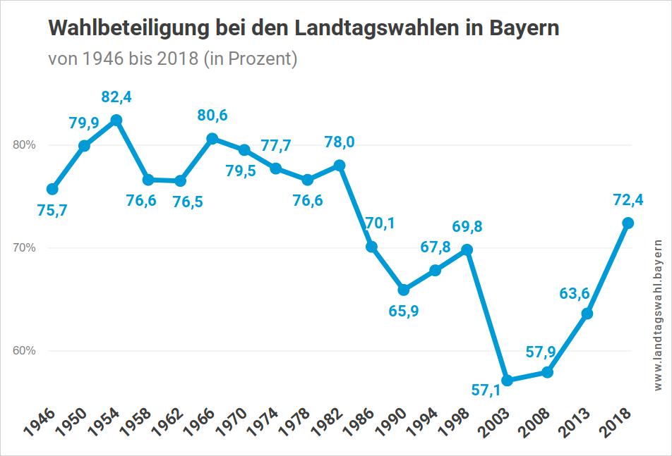 Wahlbeteiligung bei Landtagswahlen in Bayern (von 1946 bis zur Landtagswahl 2018)