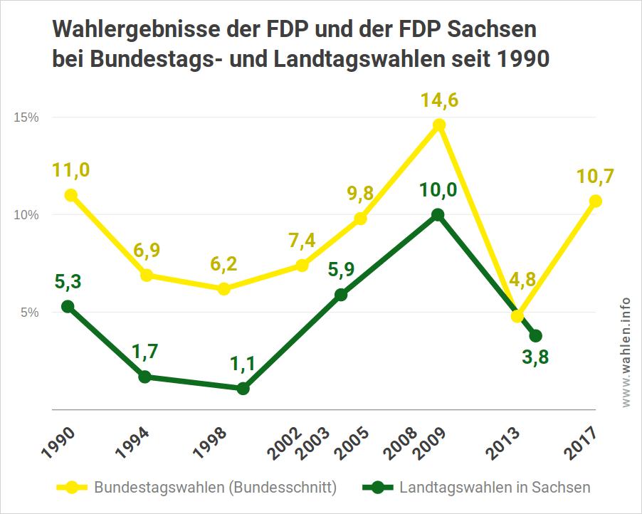 Wahlergebnis der FDP Sachsen bei Landtagswahlen