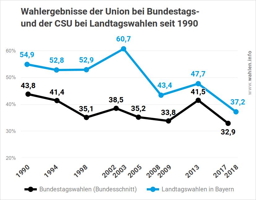 Wahlergebnisse der CSU bei Landtagswahlen und Bundestagswahlen bis 2018