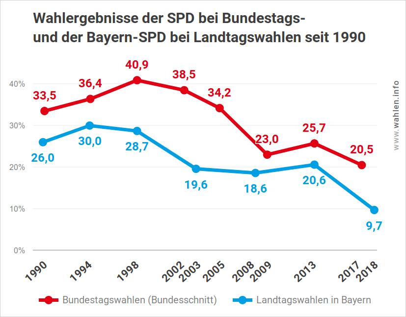 Wahlergebnisse der SPD bei Landtagswahlen und bei Bundestagswahlen bis 2018