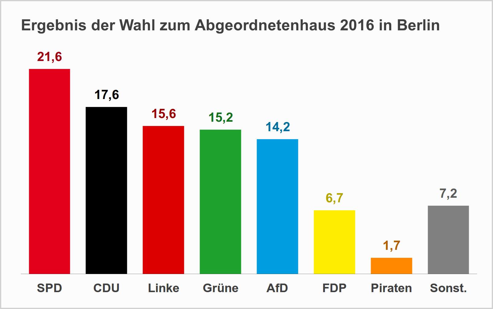 Ergebnis Wahl Abgeordnetenhaus Berlin