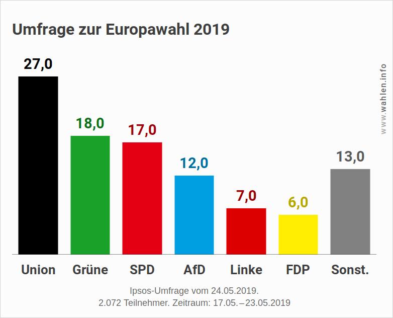 Europawahl 2019 - Letzte Umfrage