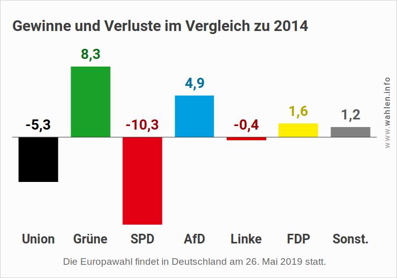 Europawahl 2019 - Letzte Umfrage - Gewinne und Verluste