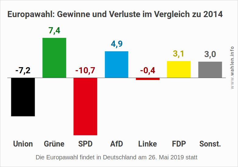 Europawahl 2019 - Umfrage