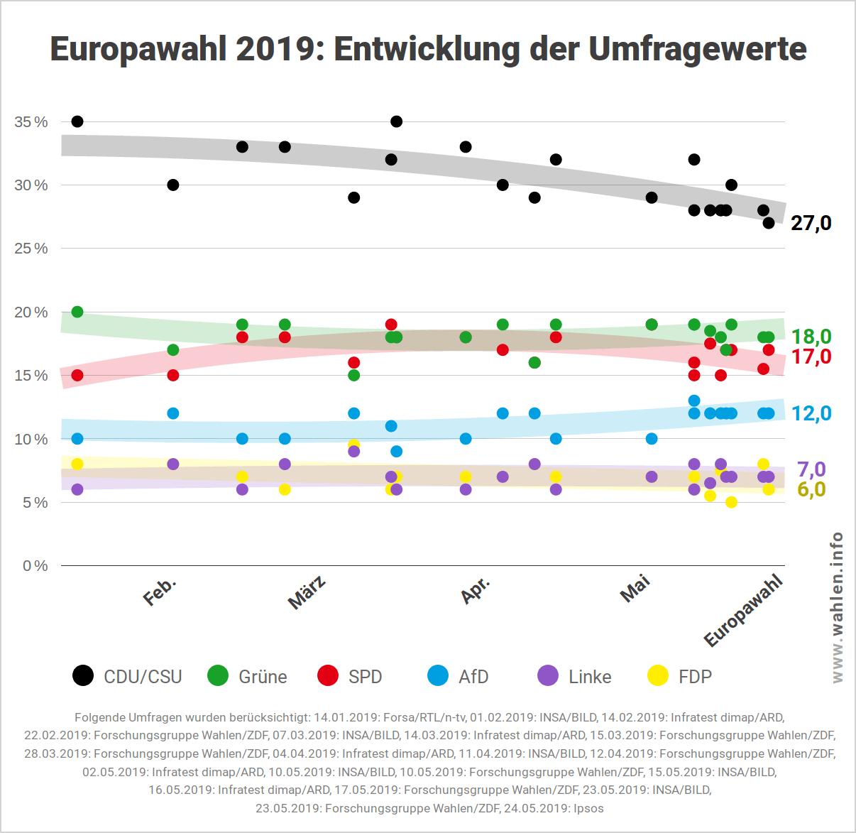 Entwicklung der Umfragewerte vor der Europawahl