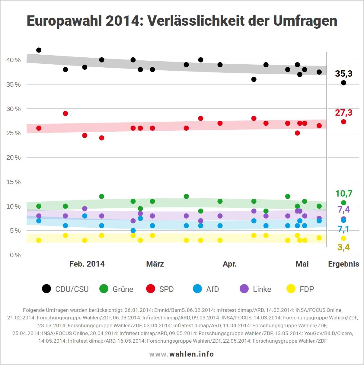 Europawahl 2019 - Verlässlichkeit der Umfragen (Ausgangslage)