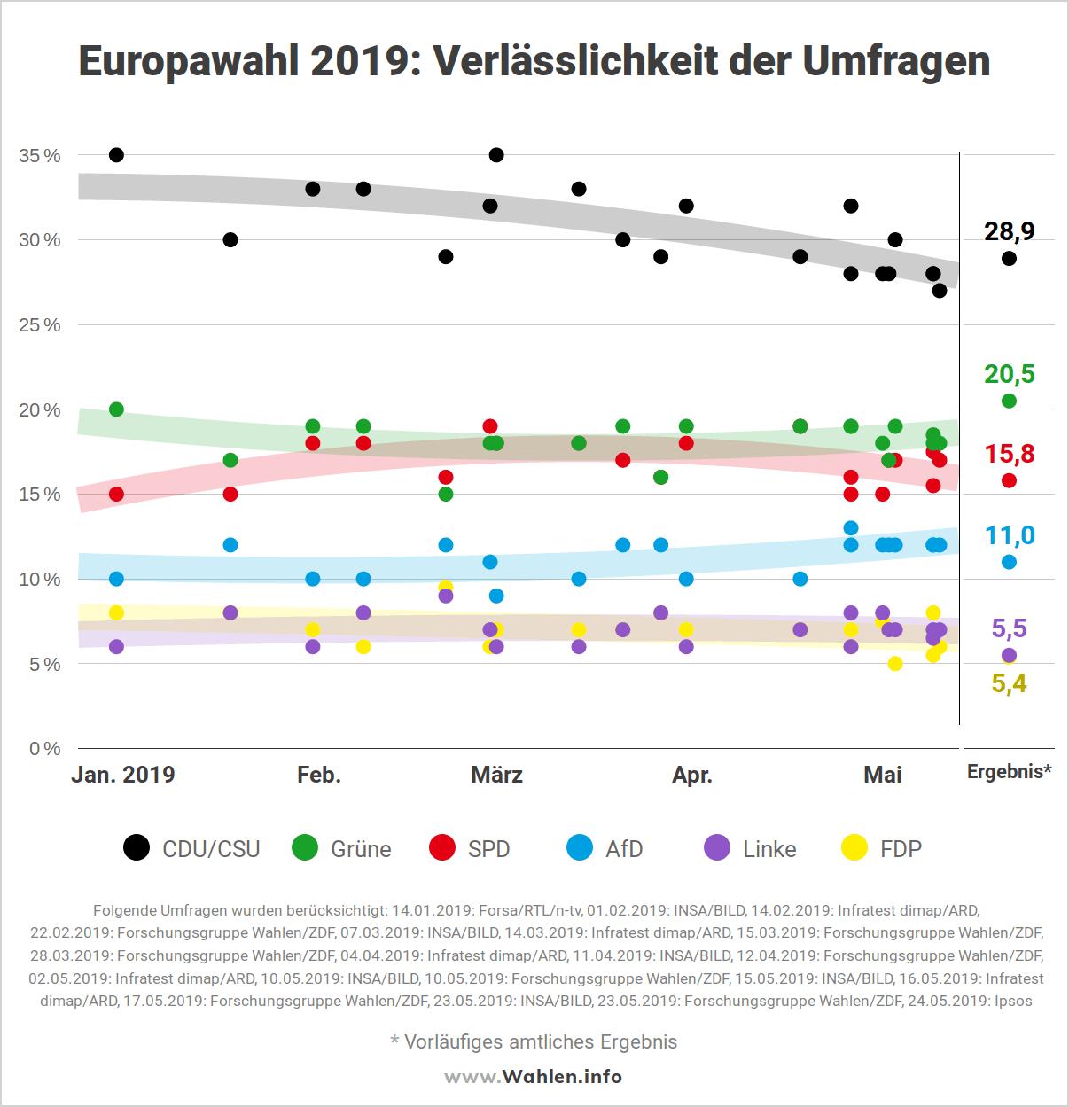 Europawahl 2019 - Verlässlichkeit der Umfragen bei Europawahlen