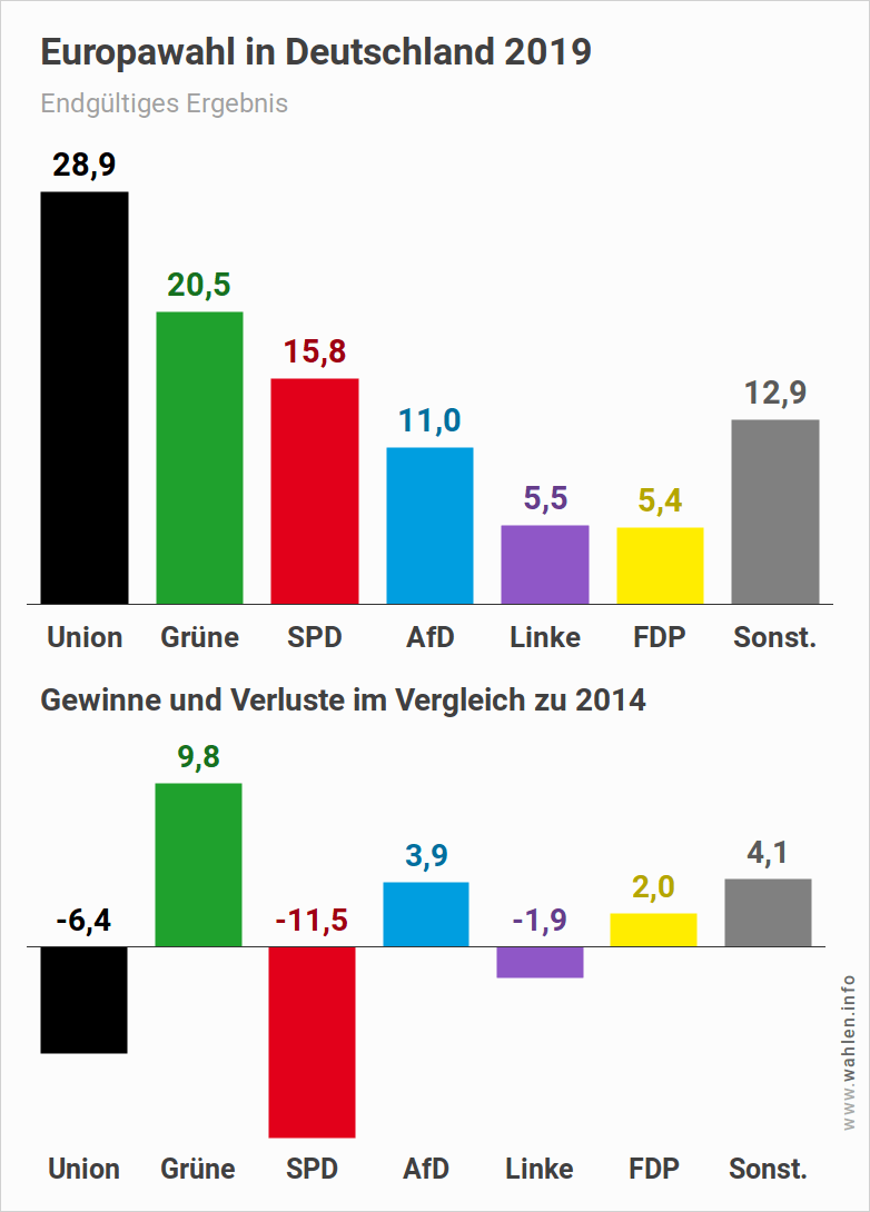 Europawahl in Deutschland 2019: endgültiges Ergebnis