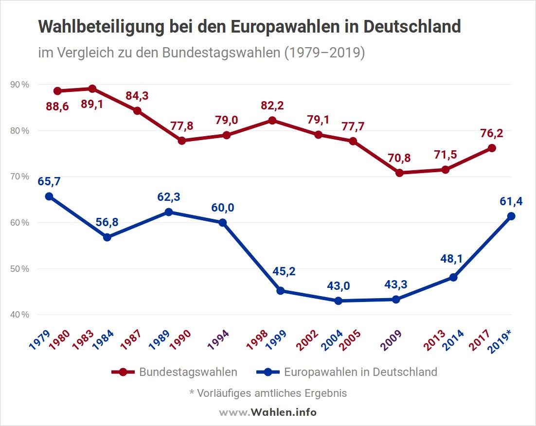 Europawahl - Wahlbeteiligung bei Europawahlen