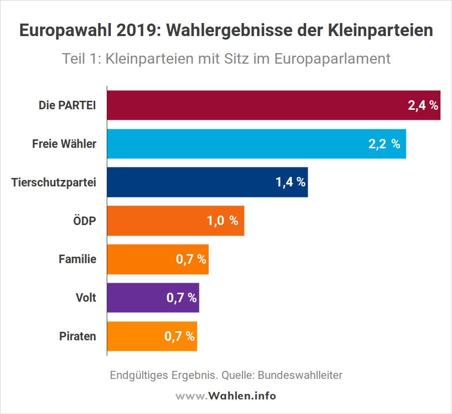 Europawahl - Wahlergebnisse der Kleinparteien