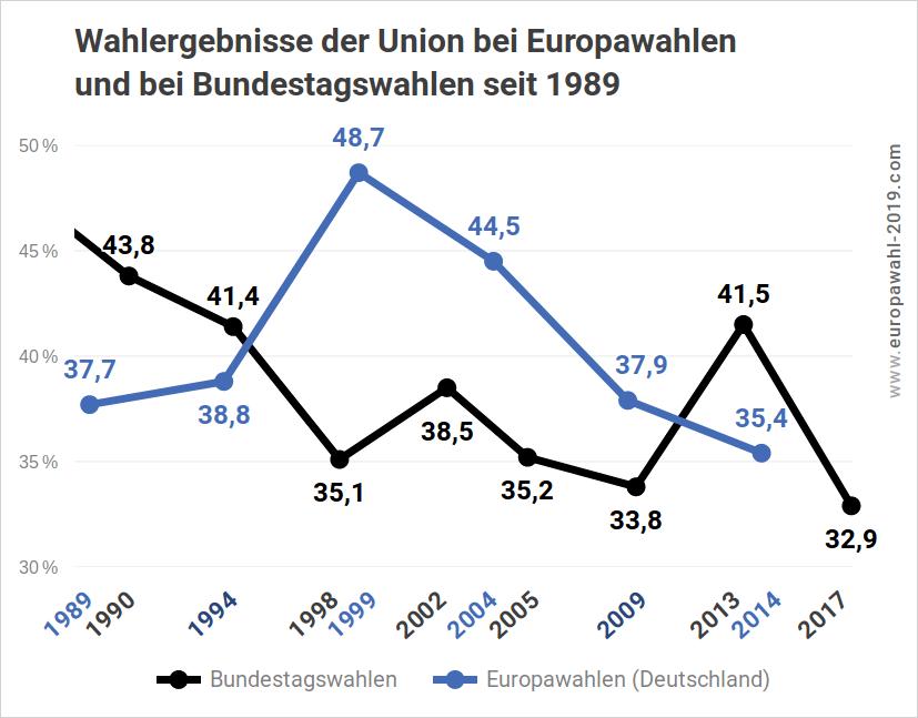 Wahlergebnisse der CDU/CSU bei Europawahlen