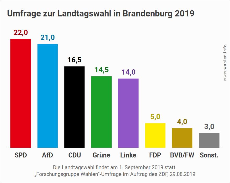 Landtagswahl 2019 in Brandenburg