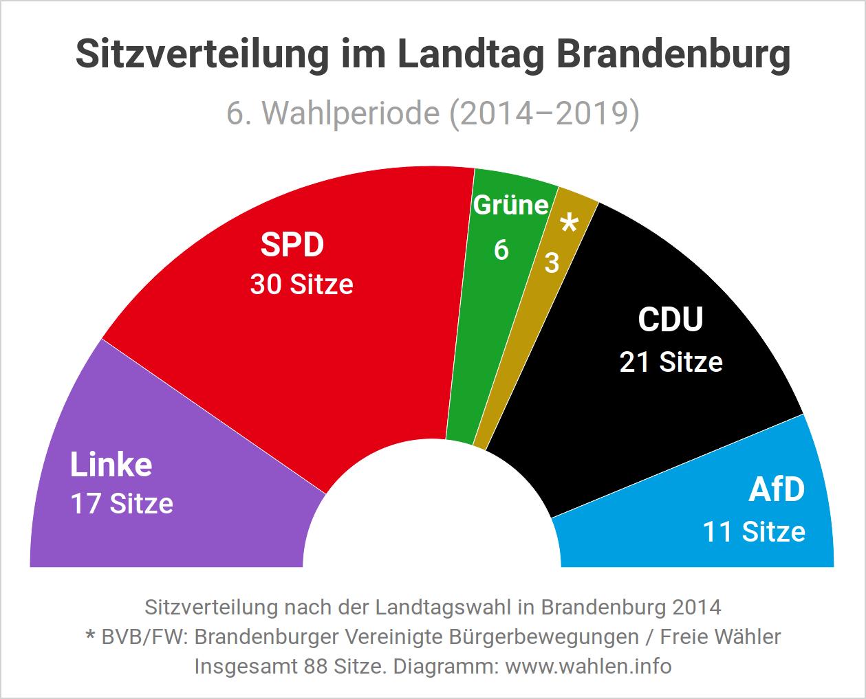 Sitzverteilung im Landtag Brandenburg nach der Landtagswahl (Ausgangslage)