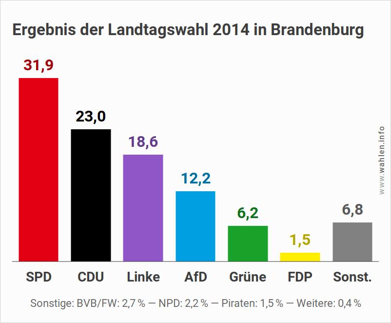Landtagswahl in Brandenburg 2019 - Ausgangslage