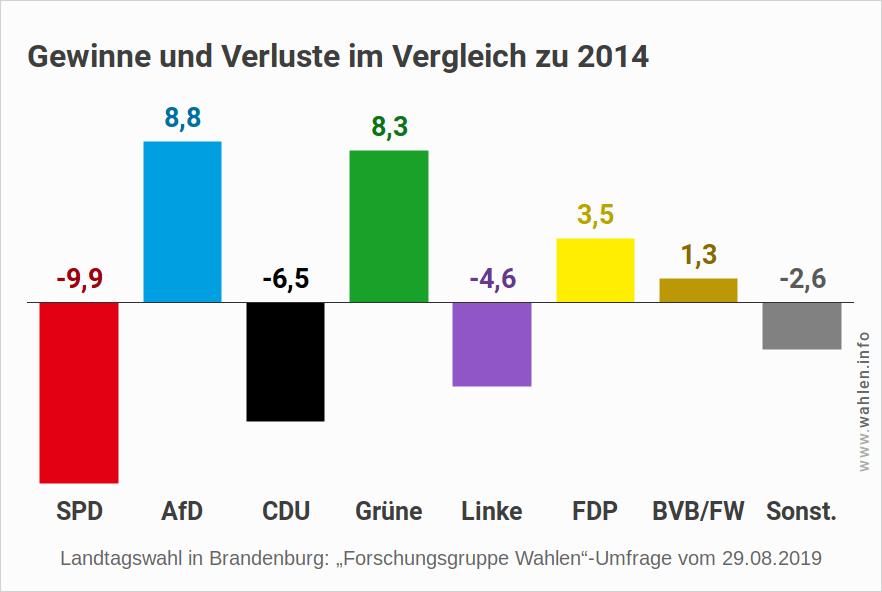 Landtagswahl in Brandenburg 2019 - Letzte Umfrage (Gewinne und Verluste)