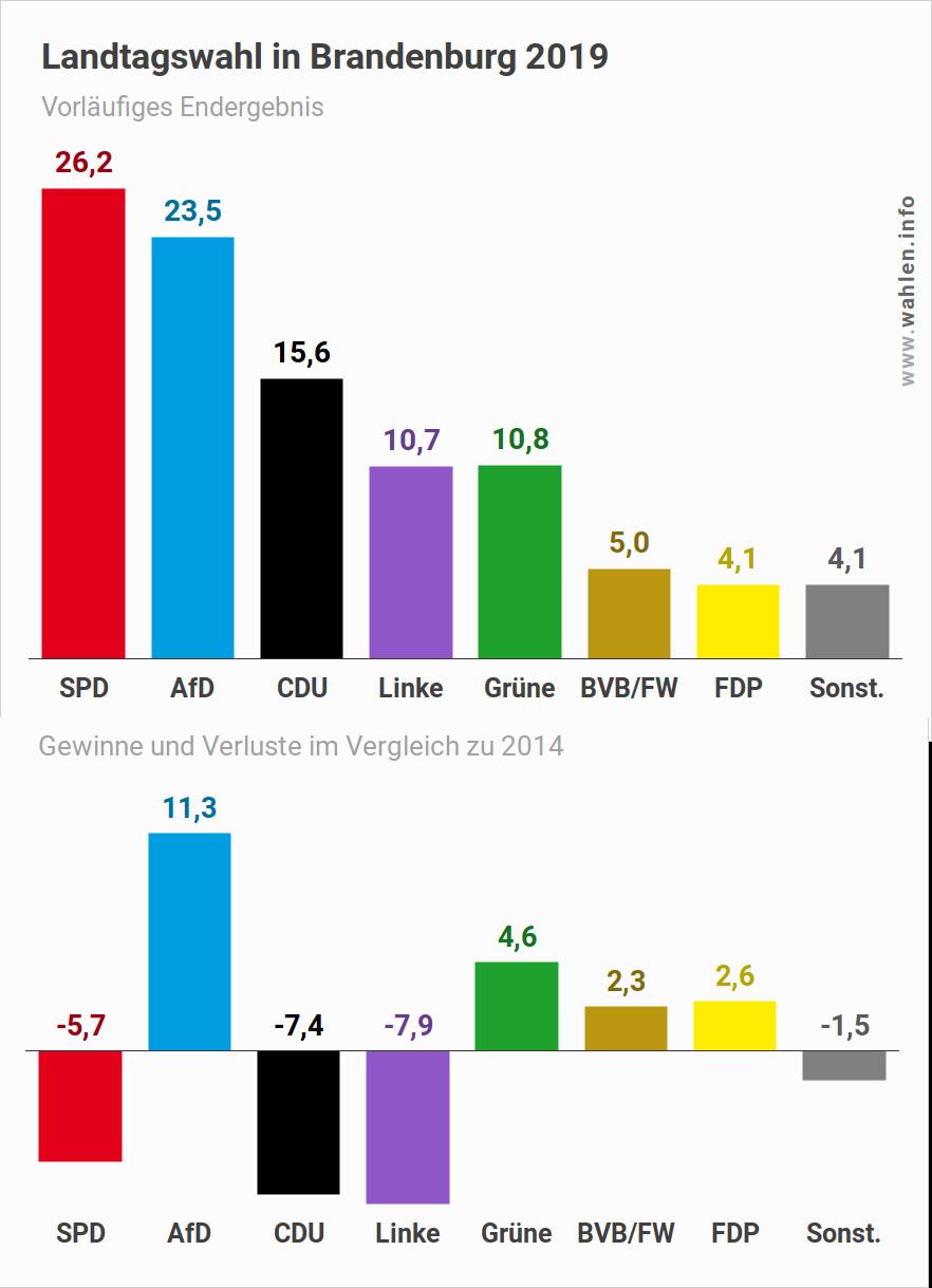 Landtagswahl in Brandenburg 2019 - Wahlergebnis