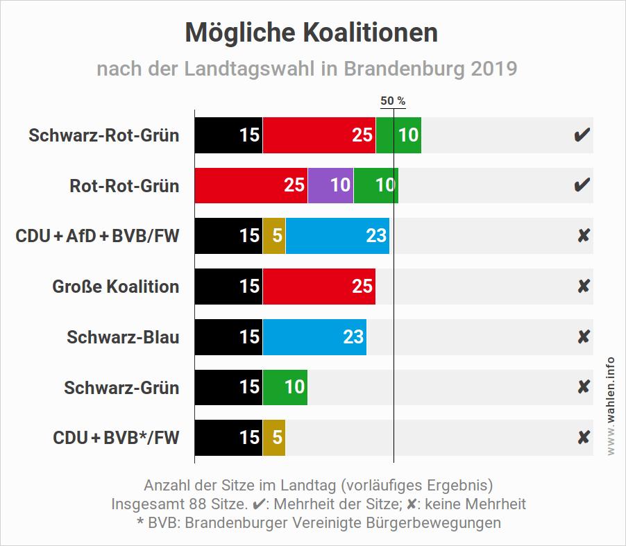 Landtagswahl in Brandenburg - Mögliche Koalitionen im Landtag