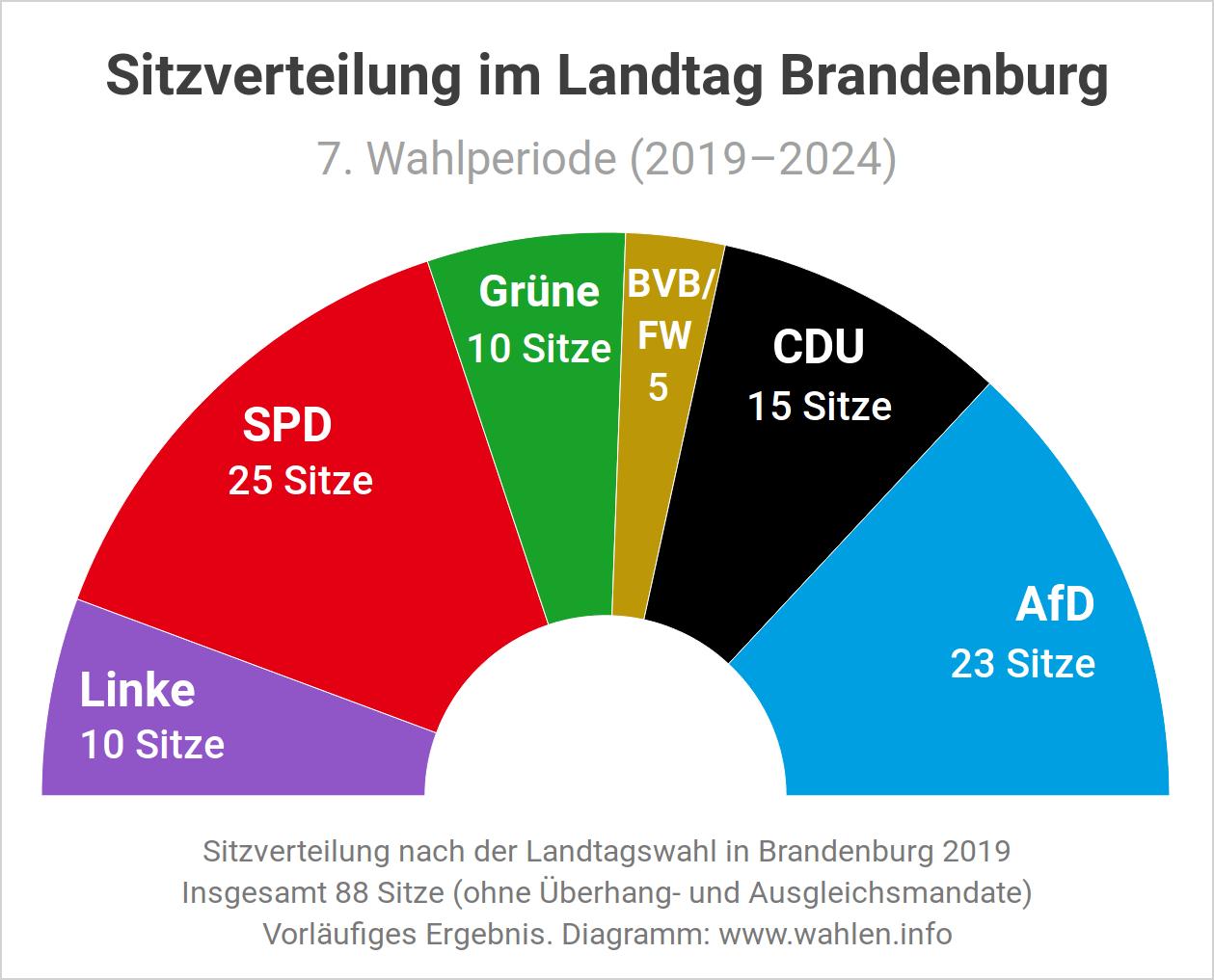 Landtagswahl in Brandenburg - Sitzverteilung und Sitzordnung im Landtag