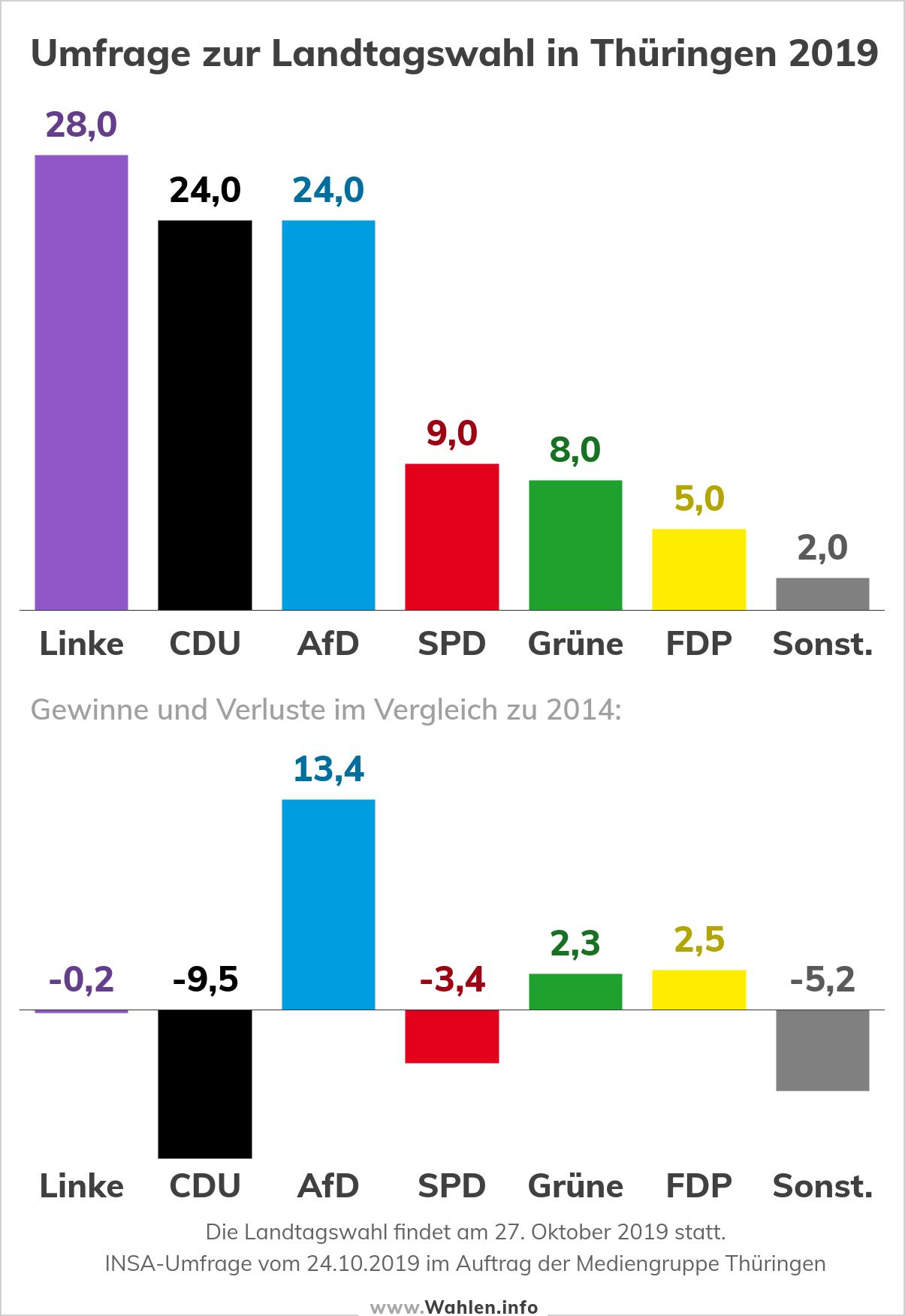 Landtagswahl in Thüringen - Umfrage