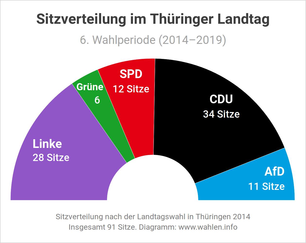 Landtagswahl in Thüringen 2019 - Sitzverteilung und Sitzordnung im Landtag (Ausgangslage)