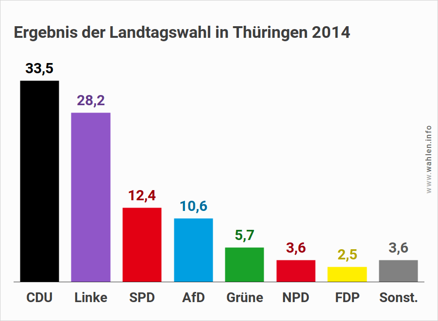 Landtagswahl in Thüringen - Ausgangslage