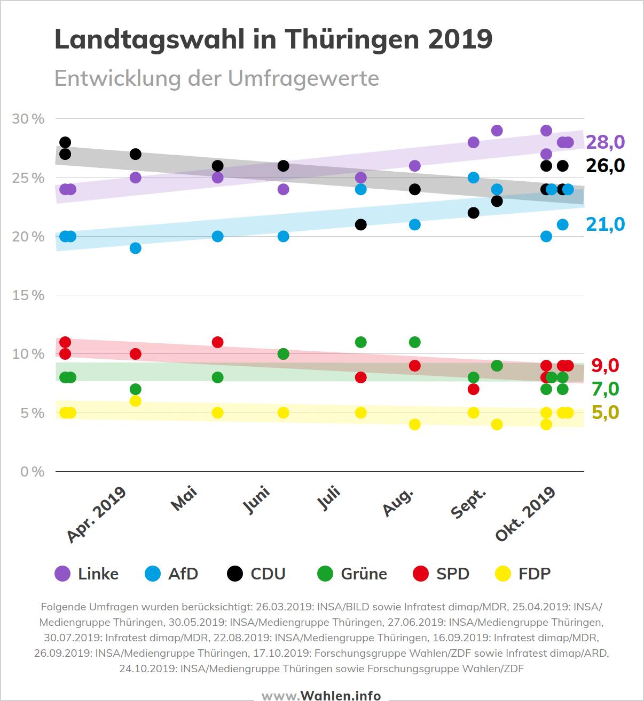 Landtagswahl in Thüringen - Entwicklung der Umfragewerte (Sonntagsfrage)