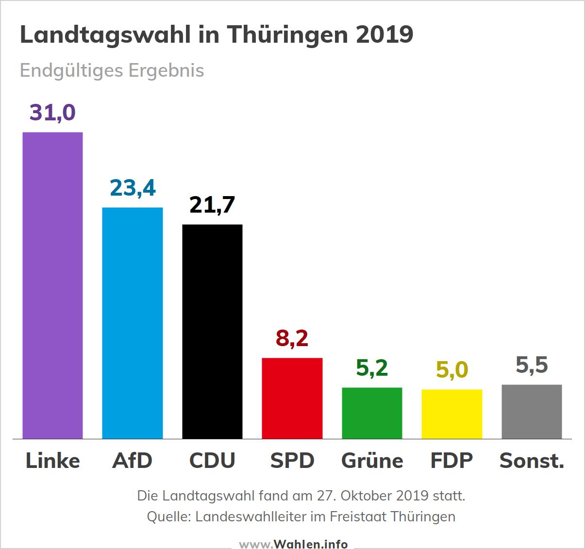 Ergebnis der Landtagswahl in Thüringen