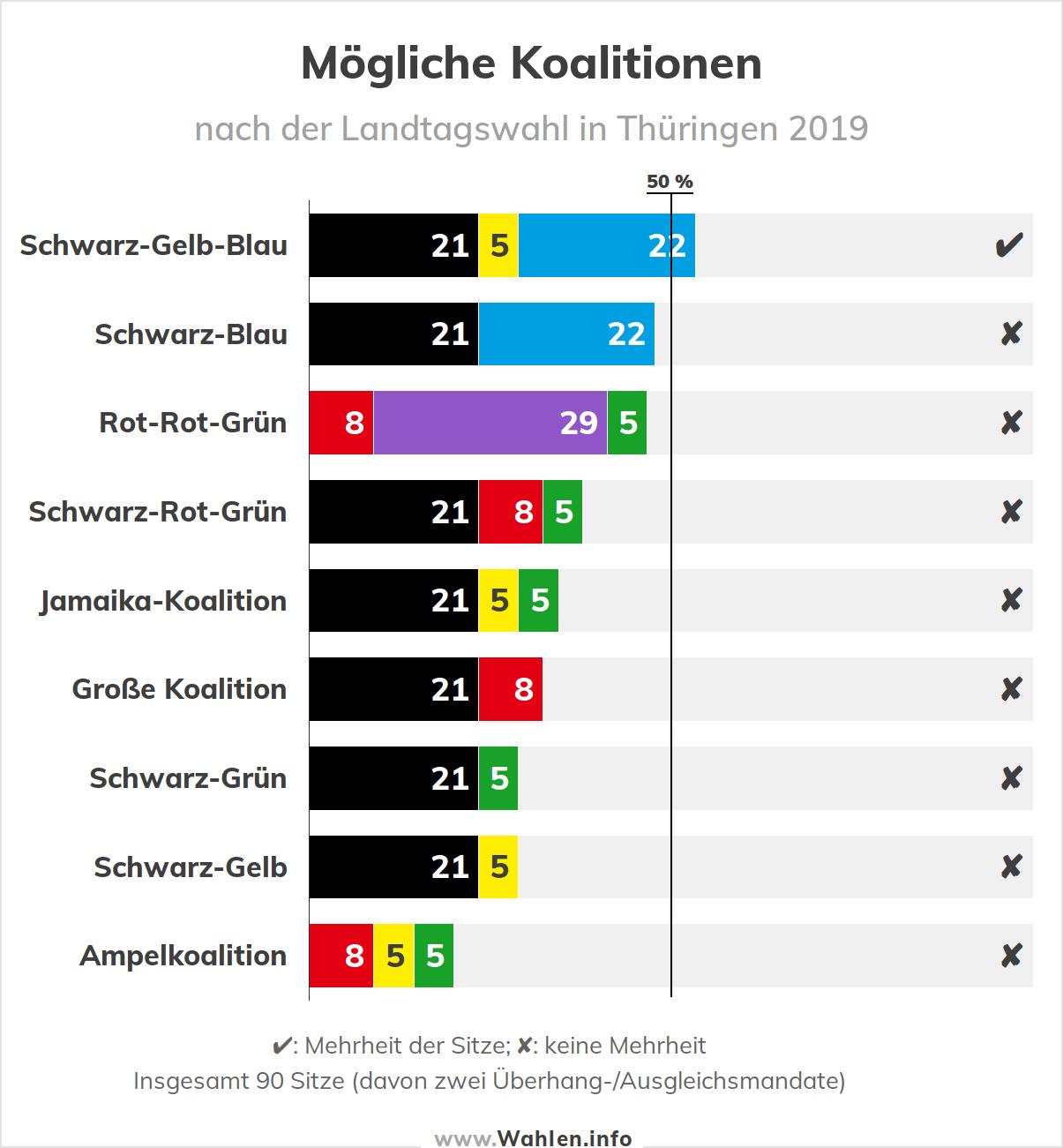 Landtagswahl in Thüringen - Koalitionsrechner