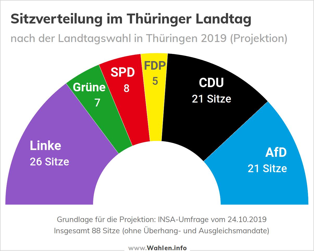 Landtagswahl in Thüringen - Sitzverteilung im Landtag (6 Parteien)