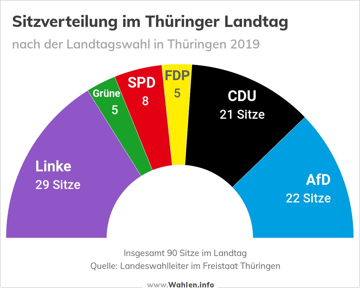 Sitzverteilung im Thüringer Landtag (Ergebnis)