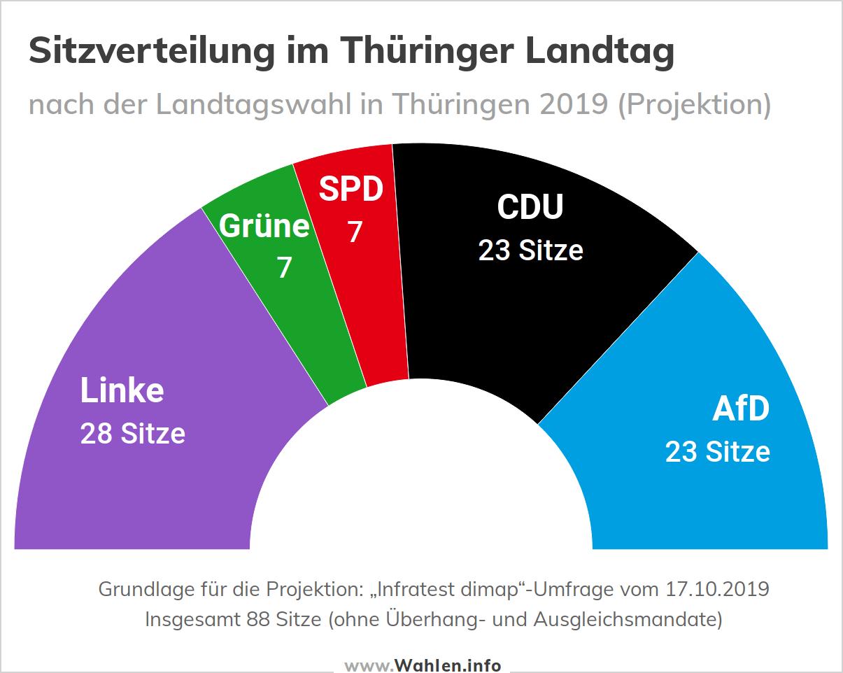 Landtagswahl in Thüringen - Sitzverteilung im Landtag