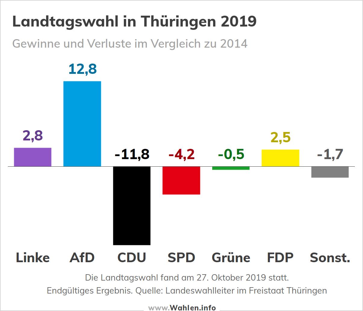 Landtagswahl in Thüringen (Wahlergebnis)
