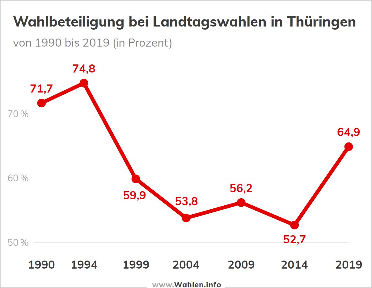 Wahlbeteiligung bei Landtagswahlen in Thüringen