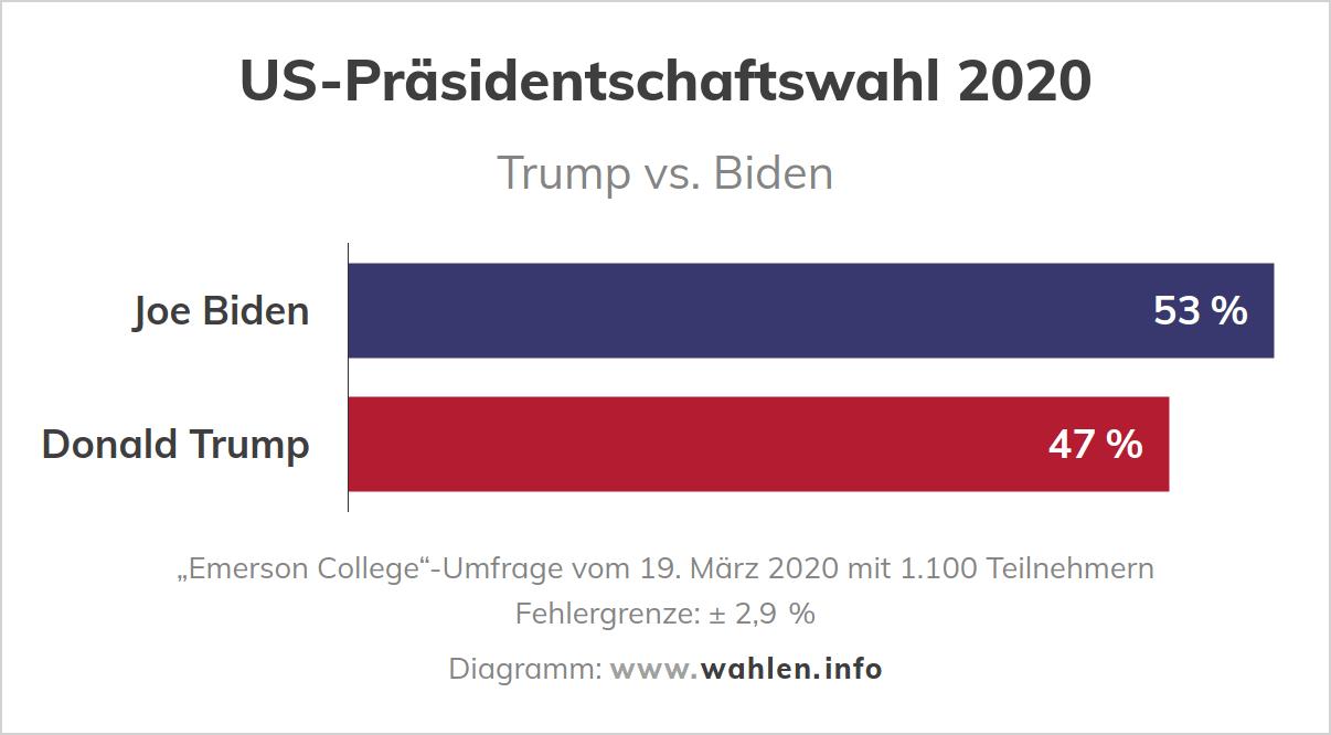 US-Wahl – Umfrage (Trump vs Biden)