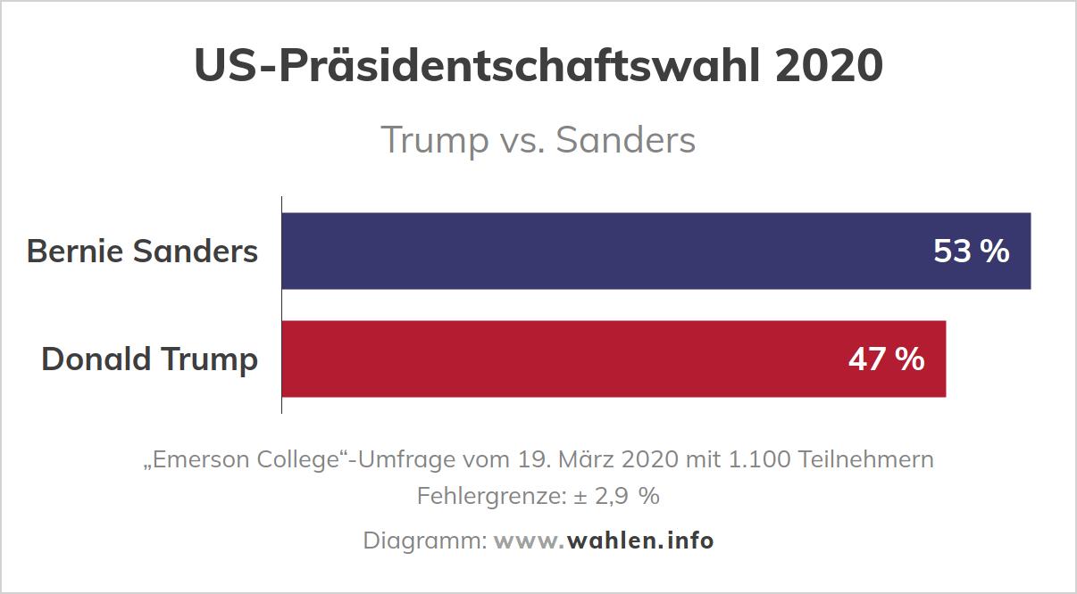 Neue Umfrage (Trump vs Sanders)