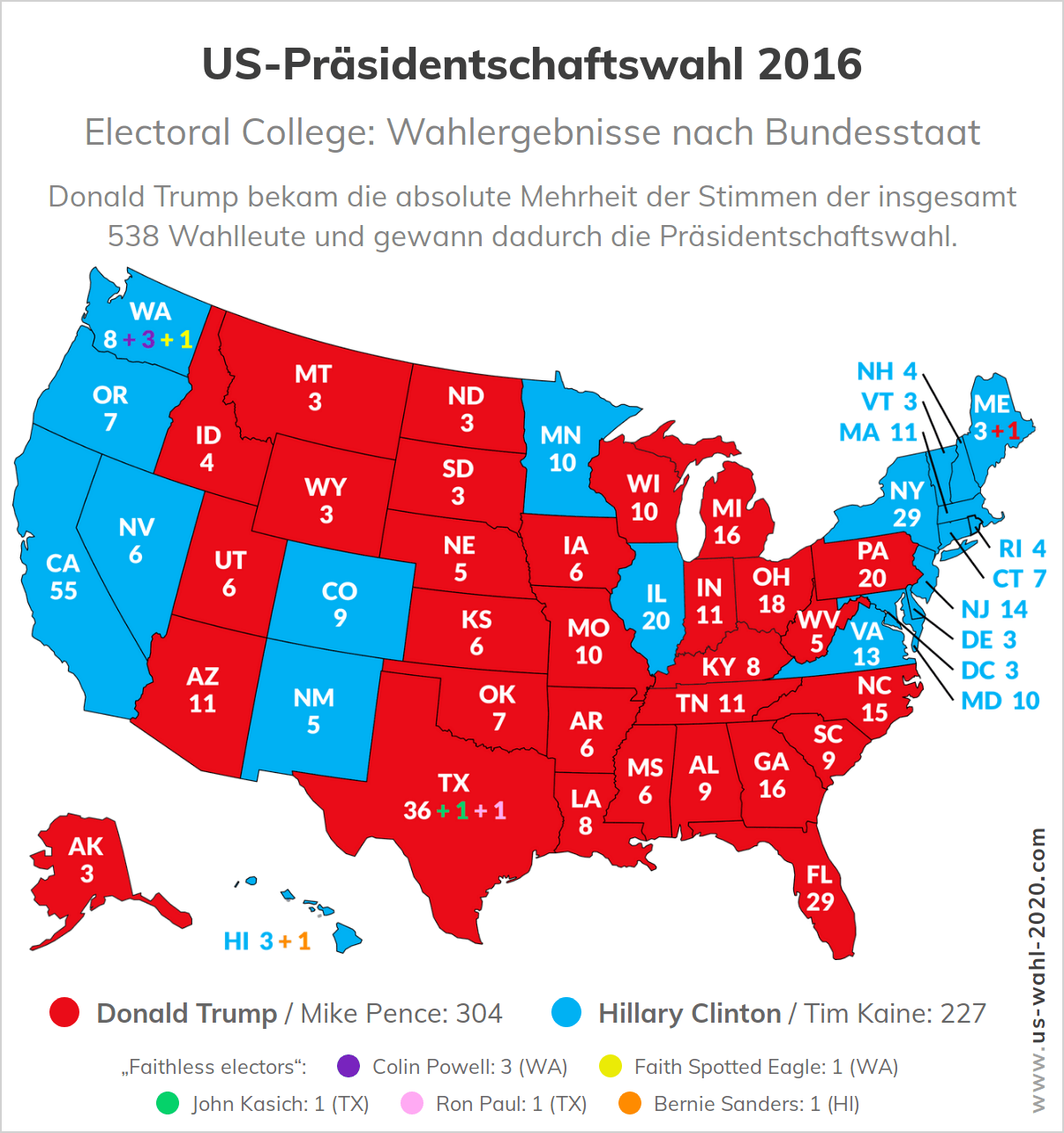 US-Wahl 2020 – Electoral College: Wahlergebnisse nach US-Bundestaat (Ausgangslage)
